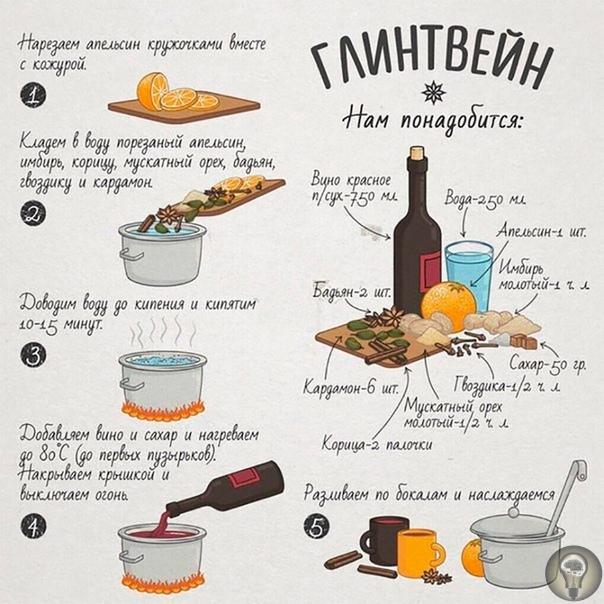 Глинтвейн. Рецепт приготовления самого осеннего напитка.