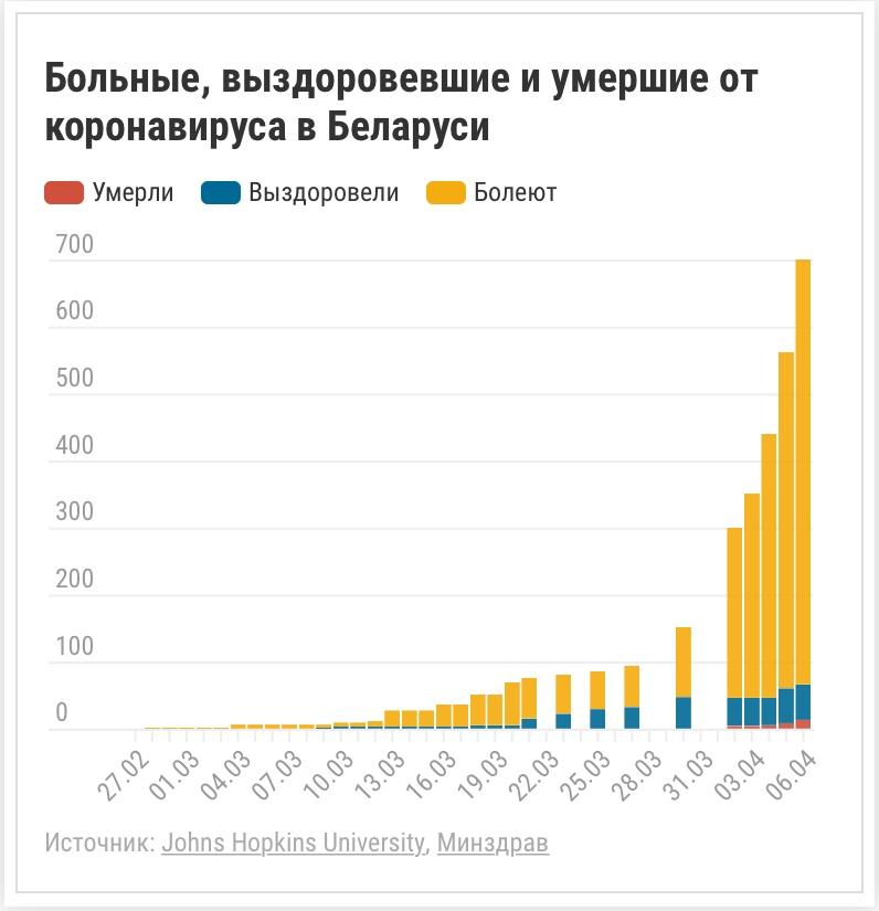 Официальная информация от Минздрава о коронавирусе в Беларуси по состоянию на 6 апреля