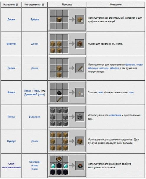 рецепты крафта в майнкрафт 1.8.9 #4