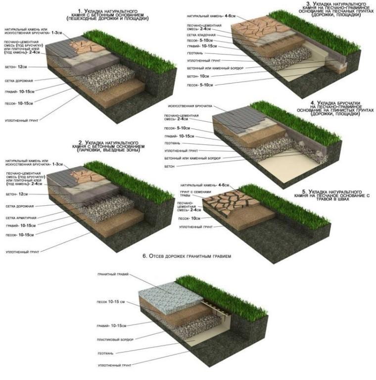 Как правильно положить тротуарную плитку, изображение №6