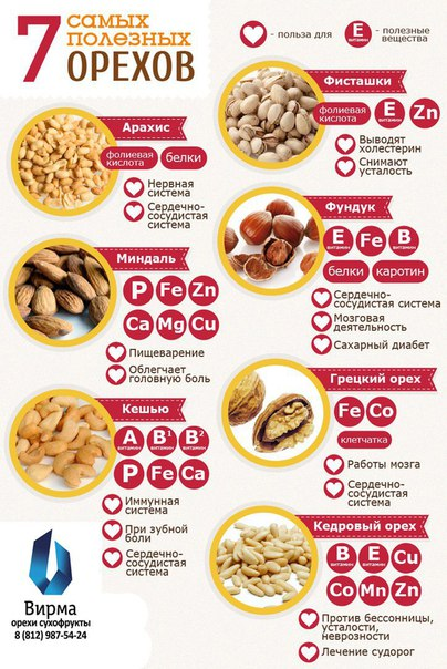 Какой Орех Можно На Диете. Можно ли есть орехи на диете