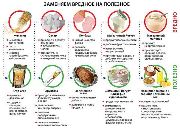Какие диеты нужно соблюдать при экземе