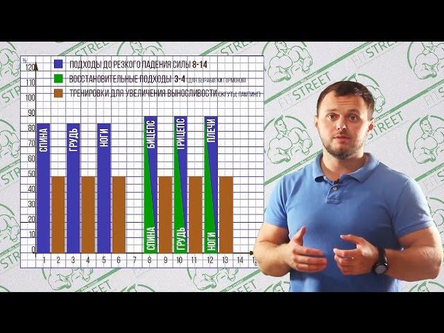 Выпуск №6 Как составлять программу для увеличения силы и массы dsgecr №6 rfr cjcnfdkznm ghjuhfvve lkz edtkbxtybz cbks b vfccs