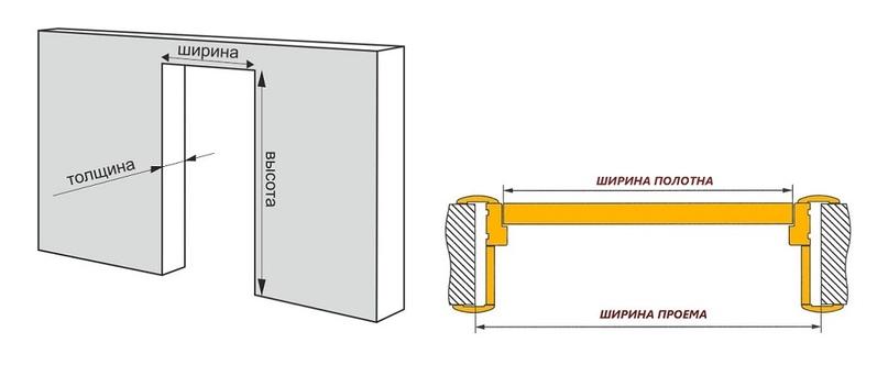 Как выбрать межкомнатные двери, изображение №12