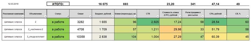 10 способов собрать 2600 риелторов на марафон по 36 рублей / человека, изображение №15