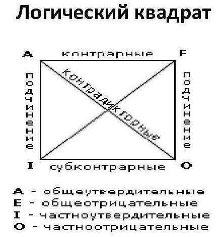 логический квадрат vs.четыре формы мысли