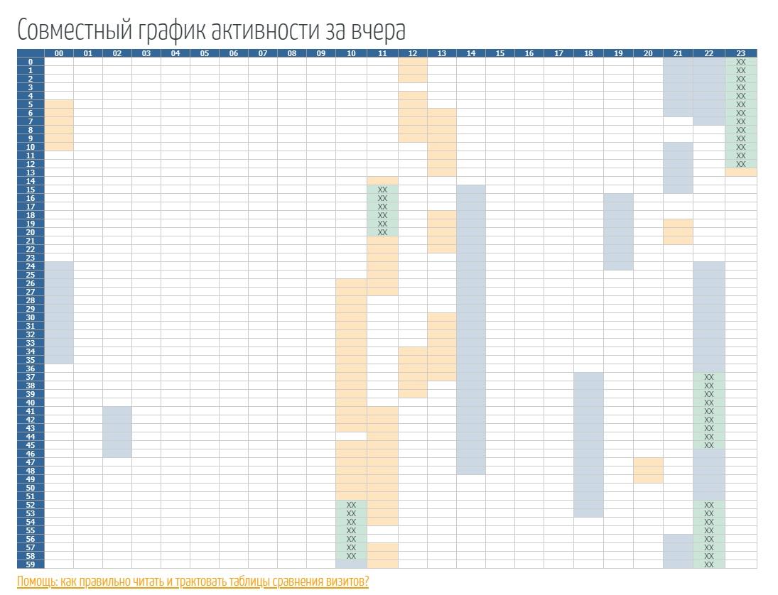 Пример графика сравнения визитов
