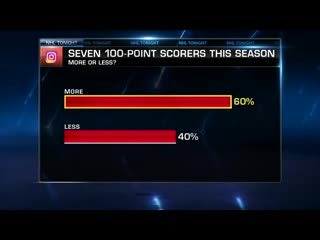 Nhl tonight 100-point scorers oct 1, 2019