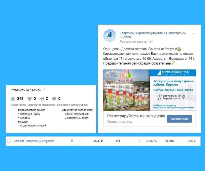 Кейс: 29 заявок по 837 рублей на покупку квартир от застройщика в Кирове за 2 месяца, изображение №1