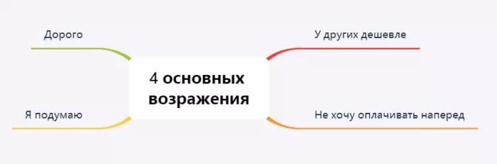 Скрипт продаж по телефону: как написать и работать по скрипту, изображение №8