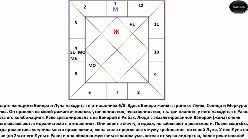 Враджендра Кумар Дас (Василий Тушкин) - Астрология. Совместимость. (Часть 2)