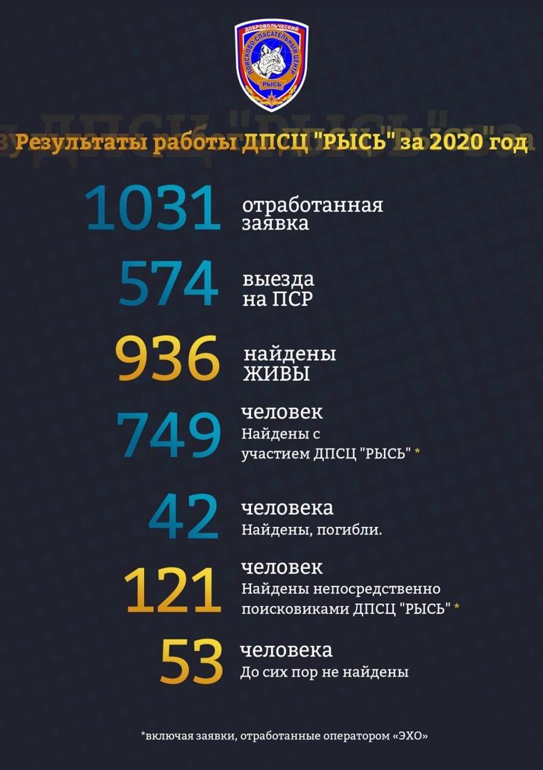 """Результаты работы ДПСЦ """"РЫСЬ"""" за 2020 год"""