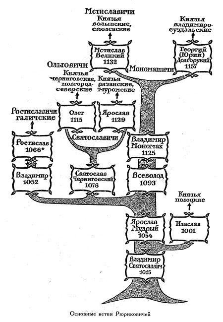 Династические связи Руси, изображение №2