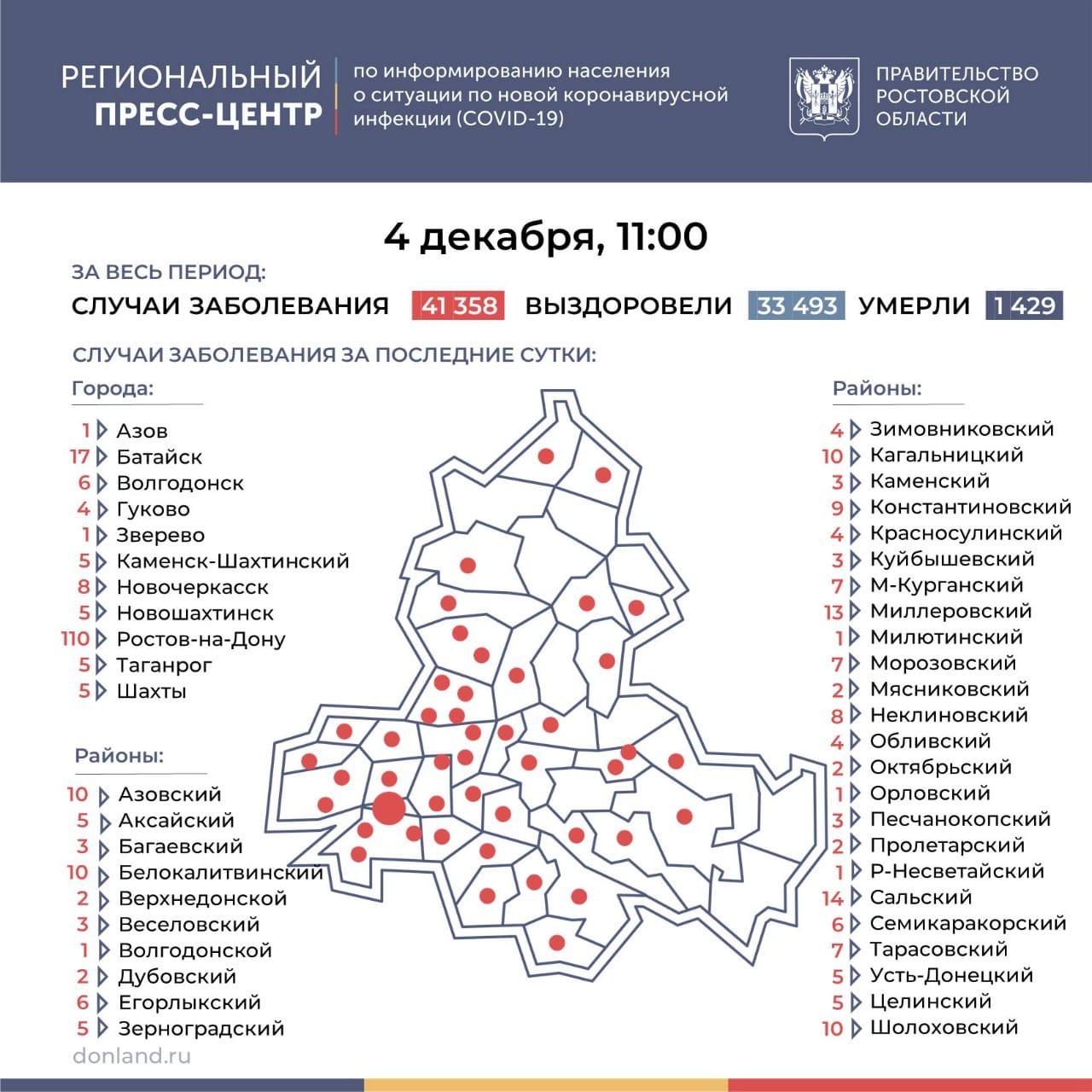 На Дону число инфицированных COVID-19 выросло на 345, в Таганроге 5 новых случаев