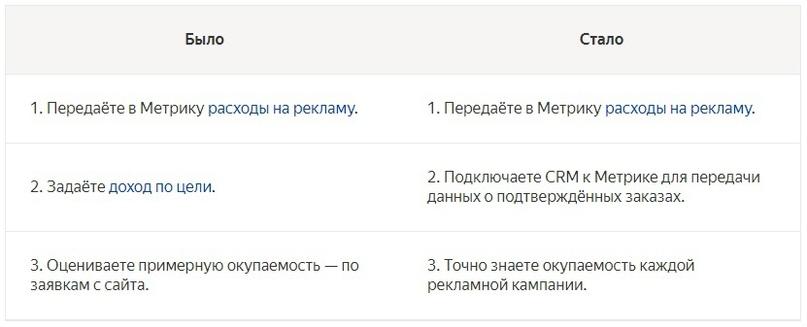 Сквозная аналитика в Яндекс.Директ. Что это? Чем полезна и как подключить?, изображение №3