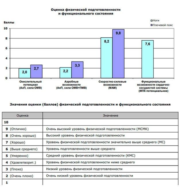 Таблица оценки физ. подготовленности и функционального состояния