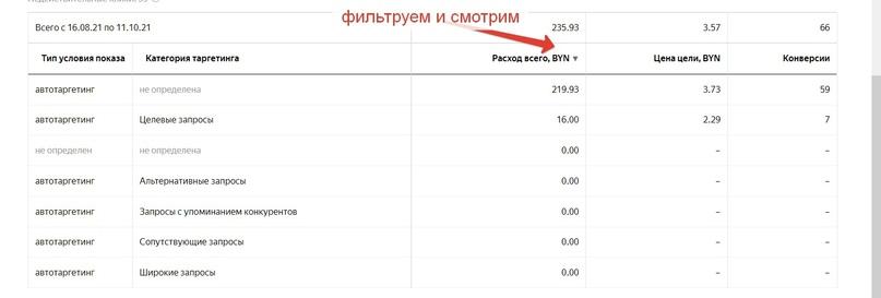 Автотаргетинг В Яндекс.Директе, изображение №6