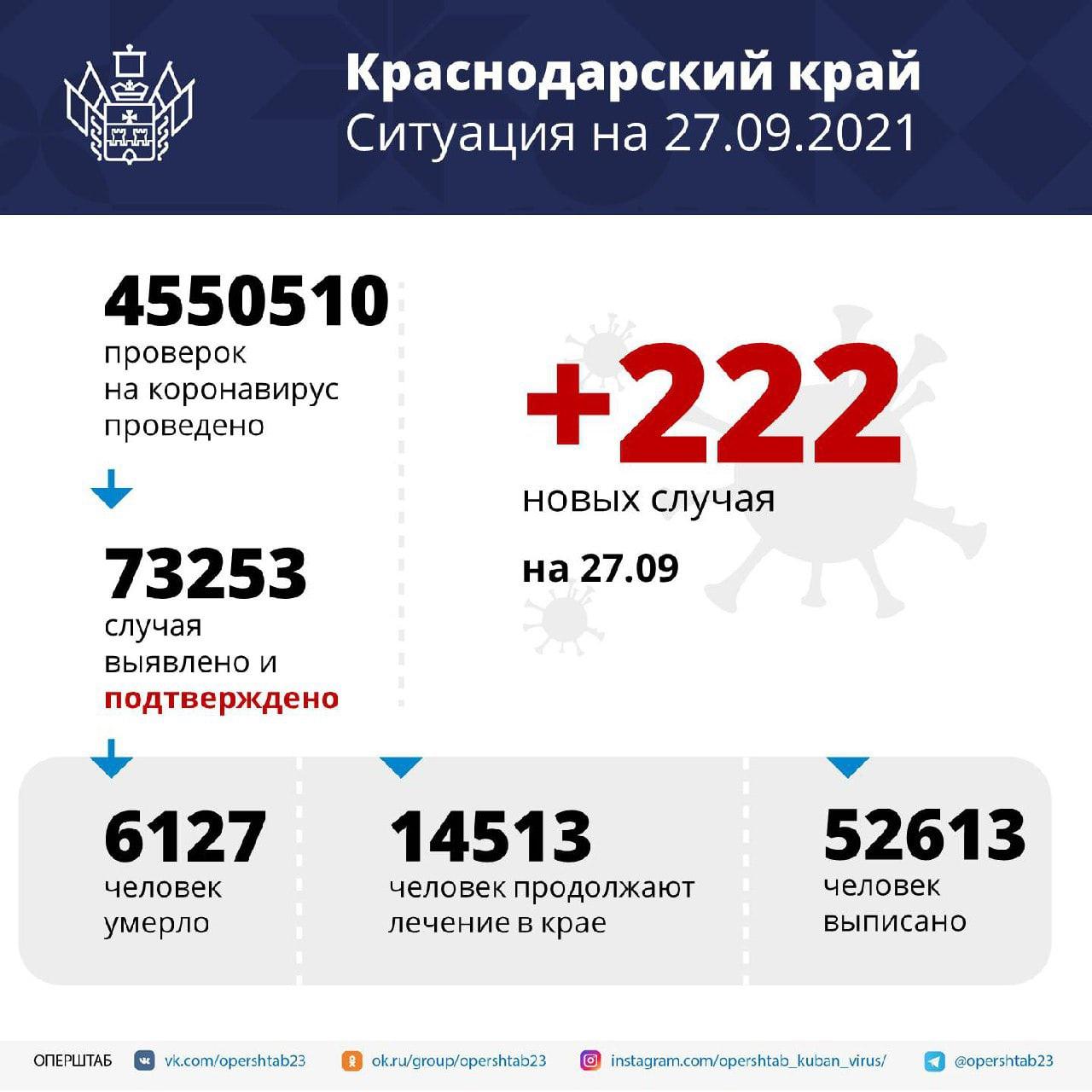 За последние сутки в крае подтвердили 222 новых...