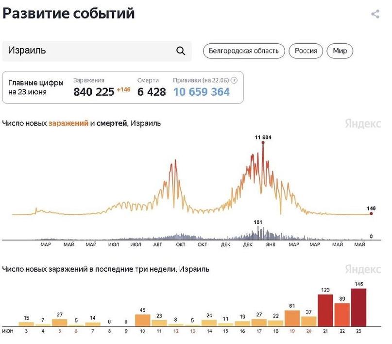 Вакцинация не помогла: Британию, Чили и Монголию накрыла «третья волна» COVID-19, изображение №7