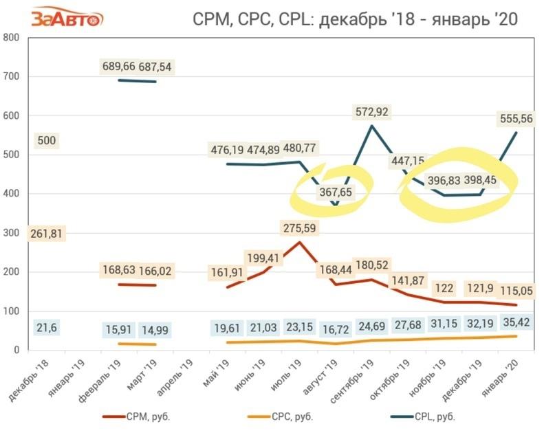 На графике CPL отмечены август, ноябрь и декабрь 2019 года. К началу осени общий спрос на автомобили увеличивается, поэтому стоимость заявки падает.