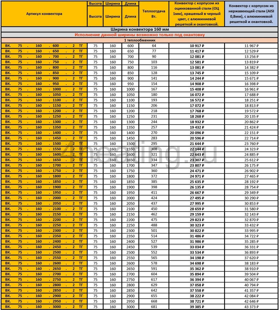Прайс внутрипольных конвекторов Vitron ВК.75.160