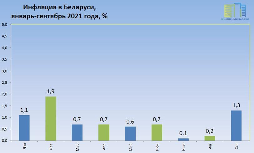 Инфляция в Беларуси в 2021 году