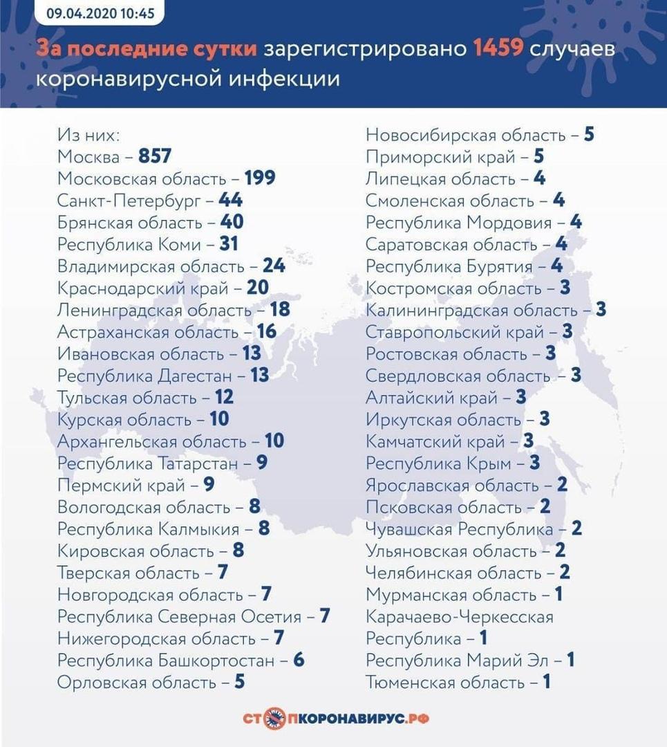 За минувшие сутки в 50 регионах России подтверждено 1 459 новых случаев заболевания жителей коронавирусной инфекцией COVID-19
